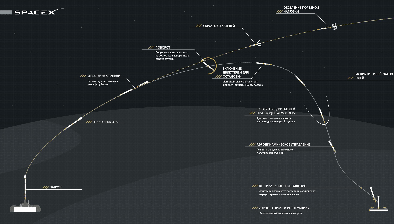 запуск ракеты spacex falcon heavy #10